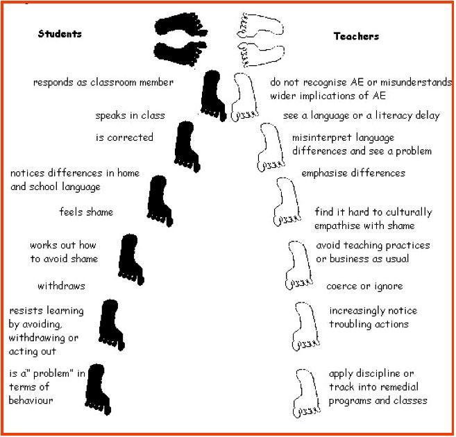 Labelled diagram form diverging language tracks