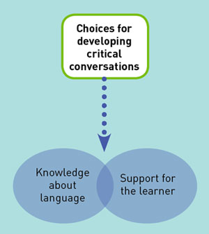 Choices for developing critical conversations: Knowledge abut language and support for the learner