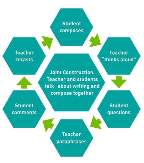 Elements for supporting students in joint construction: Teacher paraphrase, Student comments, Teacher recasts, Student composes, Teacher 'thinks aloud', Student questions