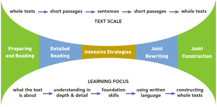 Graphic to illustrate increasing text scales applied to strategies and the subsequent learning focus